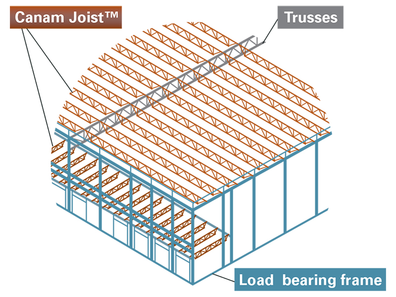 technical description canam joist